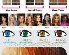 Správna farba účesu, podľa farby Vaších očí